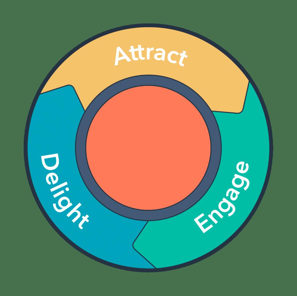 3 fases van het inbound marketing flywheel