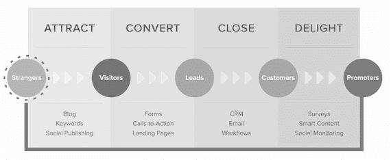 Samenwerking tussen sales en inbound marketing